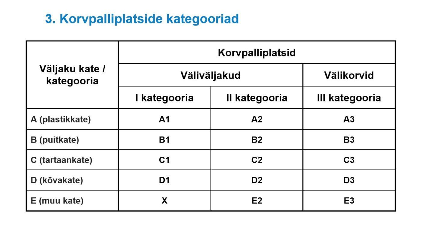 Korvpalliplatside kategooriad